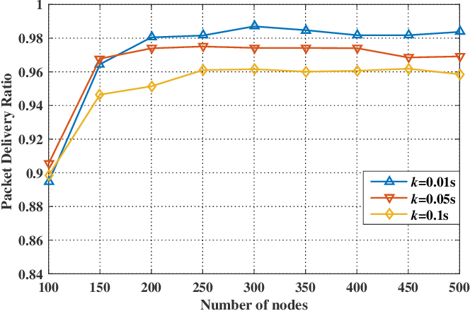 Figure 3 for Anypath Routing Protocol Design via Q-Learning for Underwater Sensor Networks