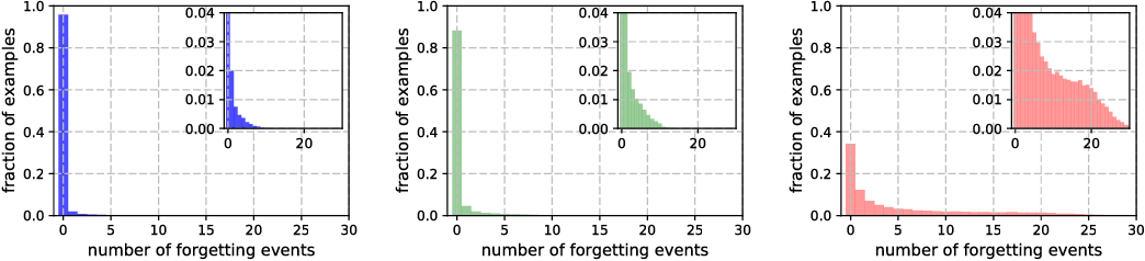 Figure 1 for An Empirical Study of Example Forgetting during Deep Neural Network Learning