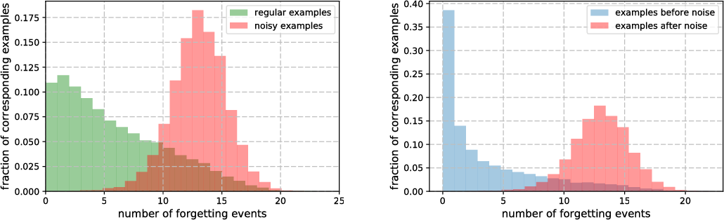 Figure 3 for An Empirical Study of Example Forgetting during Deep Neural Network Learning