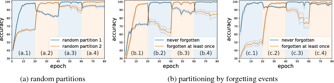 Figure 4 for An Empirical Study of Example Forgetting during Deep Neural Network Learning