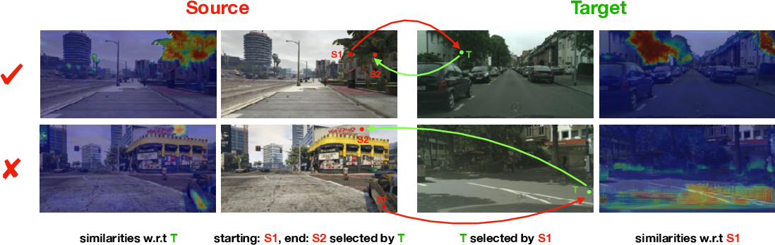 Figure 1 for Pixel-Level Cycle Association: A New Perspective for Domain Adaptive Semantic Segmentation