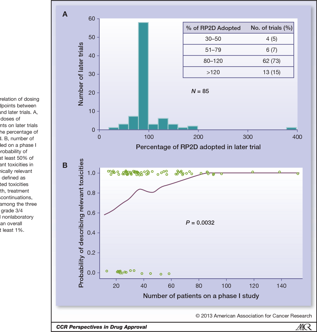 PDF] Predictive value of phase I trials for safety in later trials