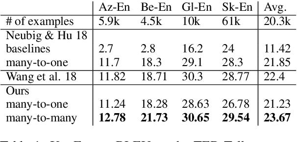 Figure 1 for Massively Multilingual Neural Machine Translation