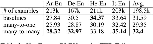Figure 3 for Massively Multilingual Neural Machine Translation