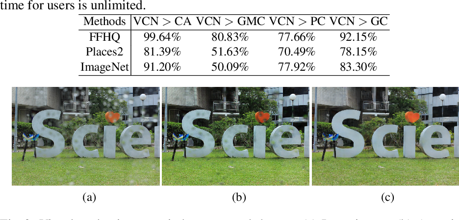 Figure 3 for VCNet: A Robust Approach to Blind Image Inpainting