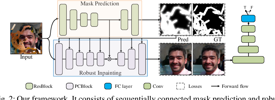 Figure 2 for VCNet: A Robust Approach to Blind Image Inpainting