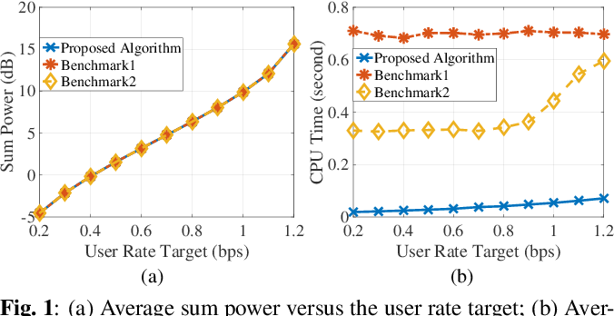 Figure 1 for Efficiently and Globally Solving Joint Beamforming and Compression Problem in the Cooperative Cellular Network via Lagrangian Duality