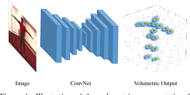 Figure 1 for Coarse-to-Fine Volumetric Prediction for Single-Image 3D Human Pose