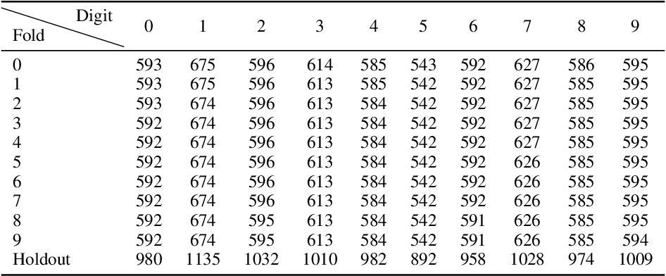 Figure 4 for Does Standard Backpropagation Forget Less Catastrophically Than Adam?