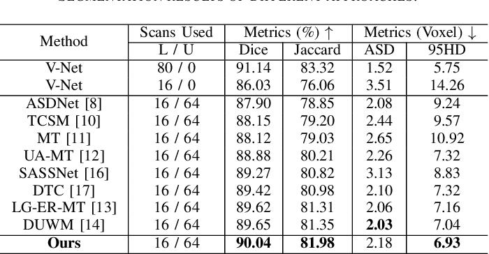Figure 3 for Hierarchical Consistency Regularized Mean Teacher for Semi-supervised 3D Left Atrium Segmentation