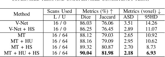 Figure 4 for Hierarchical Consistency Regularized Mean Teacher for Semi-supervised 3D Left Atrium Segmentation
