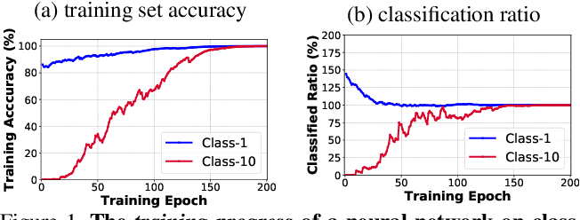 Figure 1 for Procrustean Training for Imbalanced Deep Learning