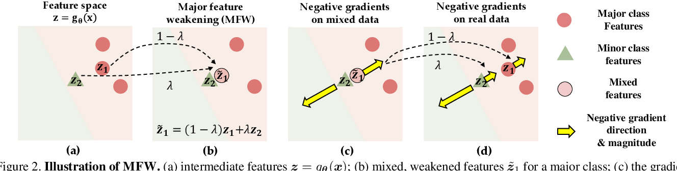 Figure 3 for Procrustean Training for Imbalanced Deep Learning