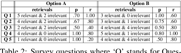 Figure 4 for Predicting Themes within Complex Unstructured Texts: A Case Study on Safeguarding Reports