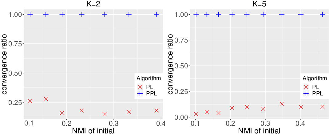 Figure 3 for Fast Network Community Detection with Profile-Pseudo Likelihood Methods