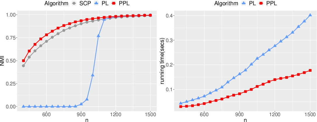 Figure 4 for Fast Network Community Detection with Profile-Pseudo Likelihood Methods