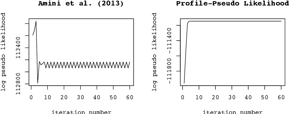 Figure 1 for Fast Network Community Detection with Profile-Pseudo Likelihood Methods