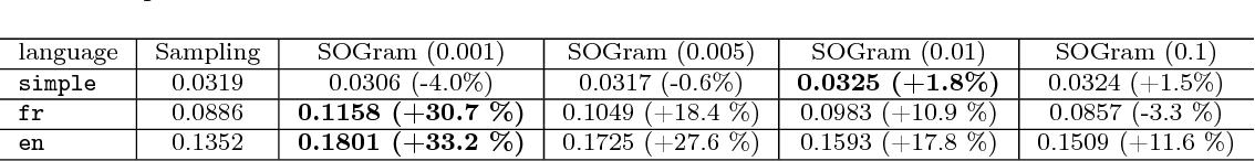 Figure 4 for Efficient Training on Very Large Corpora via Gramian Estimation