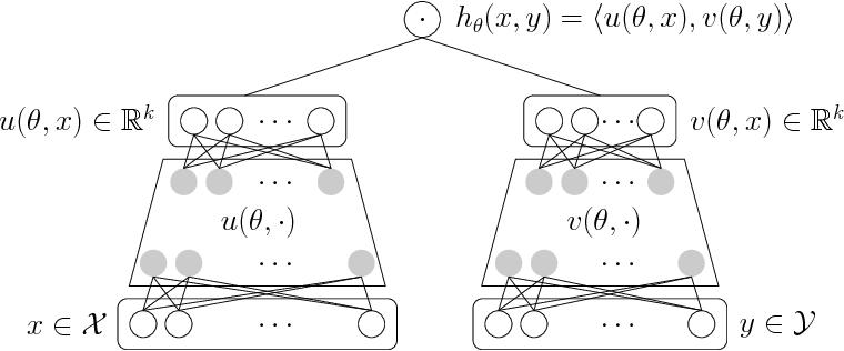 Figure 1 for Efficient Training on Very Large Corpora via Gramian Estimation