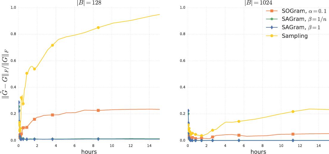 Figure 3 for Efficient Training on Very Large Corpora via Gramian Estimation