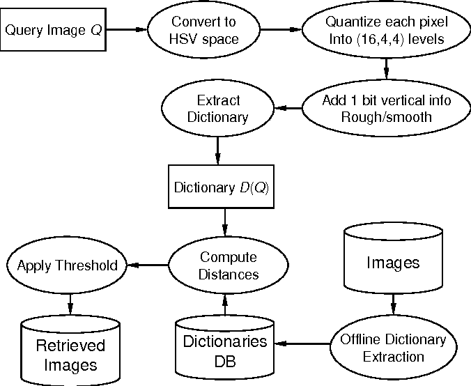 Figure 4 for A fast compression-based similarity measure with applications to content-based image retrieval