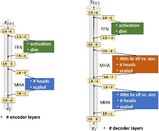 Figure 1 for AutoTrans: Automating Transformer Design via Reinforced Architecture Search