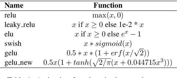 Figure 2 for AutoTrans: Automating Transformer Design via Reinforced Architecture Search