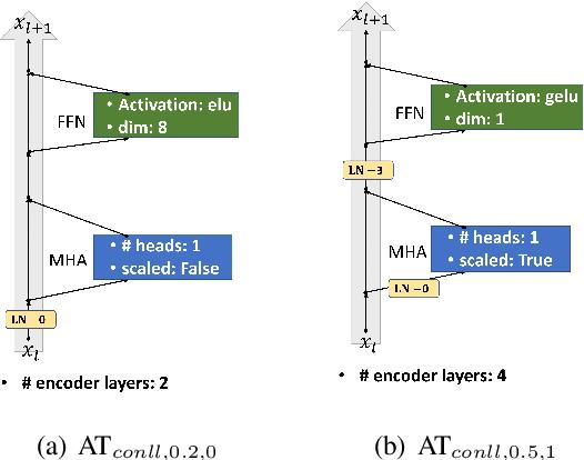 Figure 4 for AutoTrans: Automating Transformer Design via Reinforced Architecture Search