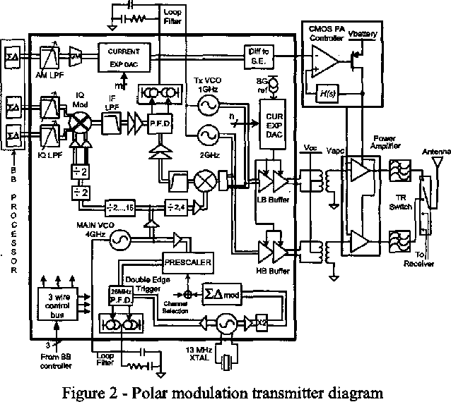 A Highly Integrated Quad Band Low Evm Polar Modulation Transmitter