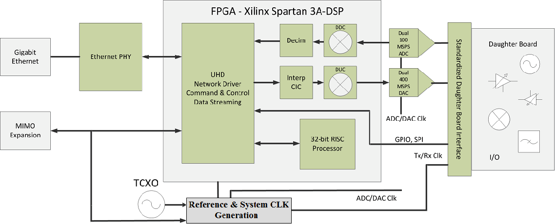 Figure 3 from Exploring frequency tuning policies for USRP-N210 SDR