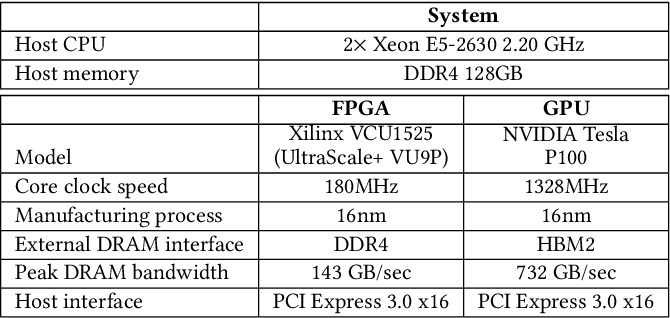 FA3C: FPGA-Accelerated Deep Reinforcement Learning