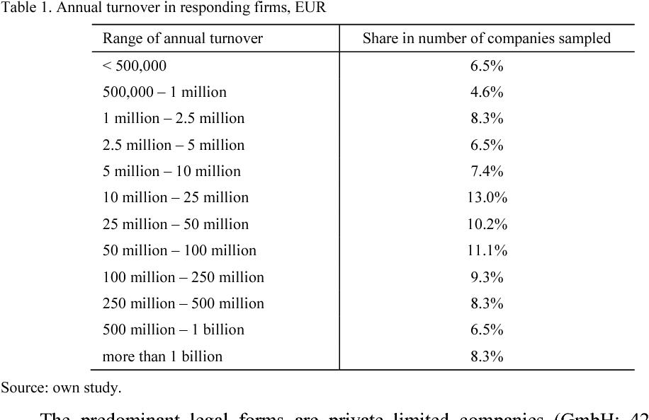 PDF] Internationalisation of German agribusiness firms after