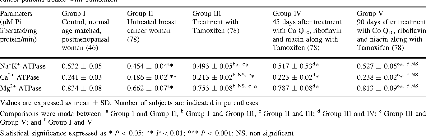 Table 6 Effect of Coenzyme Q10, Niacin and Riboflavin on erythrocyte  membrane bound adenosine triphosphatases