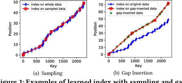 Figure 1 for A Pluggable Learned Index Method via Sampling and Gap Insertion