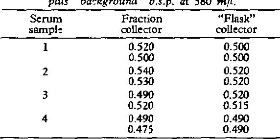 "TABLE II Comparison of reproducibility of results with reference to the method of collecting the elute. Each technique was used in duplicate on each of four samples of serum. The numbers refer to the optical density of the bound plus ""background"" b.s.p. at 580 m/i."