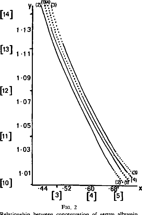 "FIG. 2 Relationship between concentration of serum albumin (""albumin""; and the number of molecules of b.s.p. bound per molecule of albumin (""b.s.p.""). The four curves are numbered (1) Pregnant, (2) Neonates, (3) PilL and (4) Male. The hatched lines indicate ranges of albumin values in which no data were observed and the continuous line the range for each group in which albumins were obs:rved. The scale on each axis is equally spaced log b.s.p., y and log albumin, x. A few values of b.s.p. and albumin on the antilog scale are given in brackets to show the relationship on the original scale of measurement."
