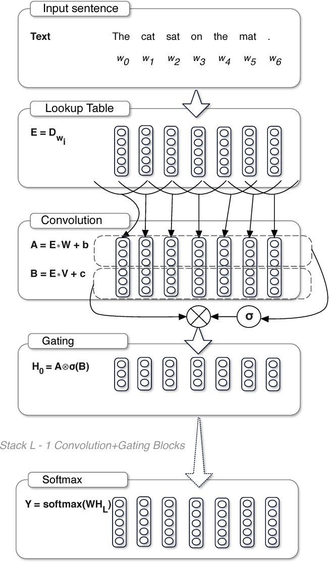 Figure 1 for Language Modeling with Gated Convolutional Networks
