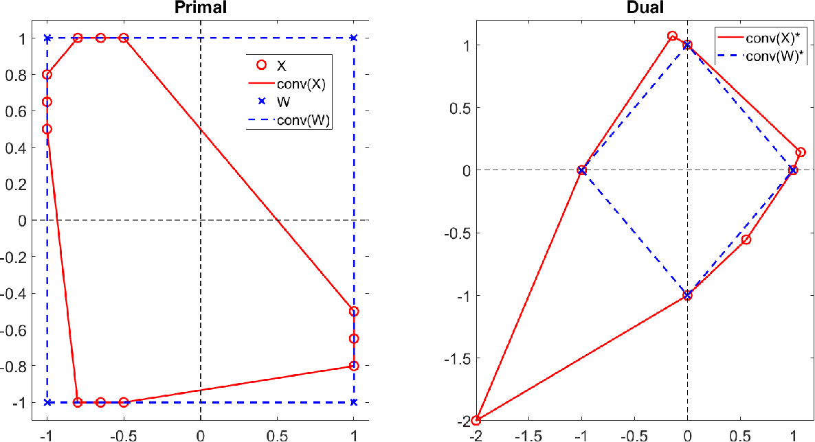 Figure 4 for Simplex-Structured Matrix Factorization: Sparsity-based Identifiability and Provably Correct Algorithms