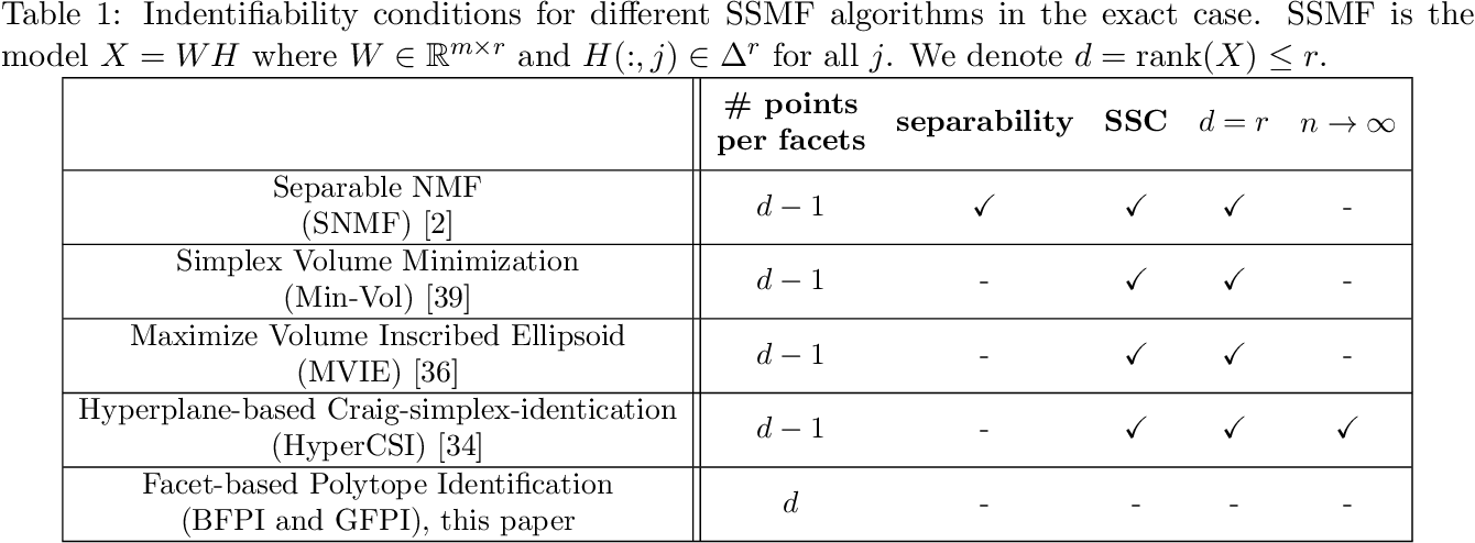 Figure 2 for Simplex-Structured Matrix Factorization: Sparsity-based Identifiability and Provably Correct Algorithms