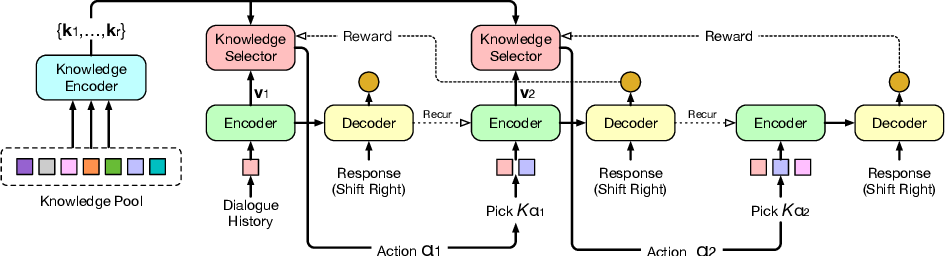 Figure 1 for Knowledge-Grounded Dialogue with Reward-Driven Knowledge Selection