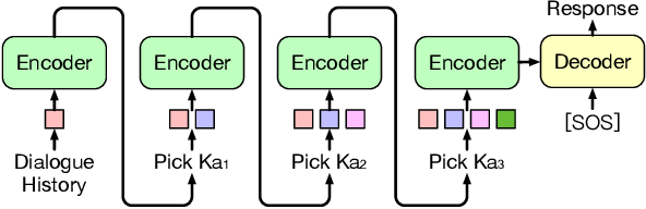 Figure 3 for Knowledge-Grounded Dialogue with Reward-Driven Knowledge Selection