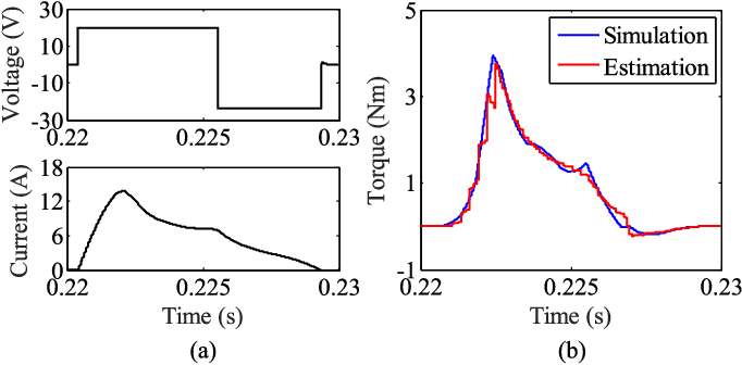 Unsaturated-Inductance-Based Instantaneous Torque Online Estimation