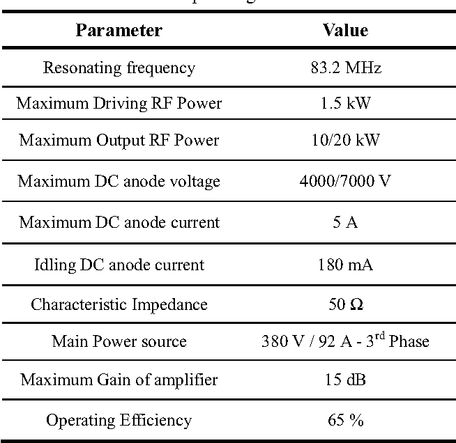Table 1 from DEVELOPMENT OF 20 kW RF AMPLIFIER FOR COMPACT CYCLOTRON