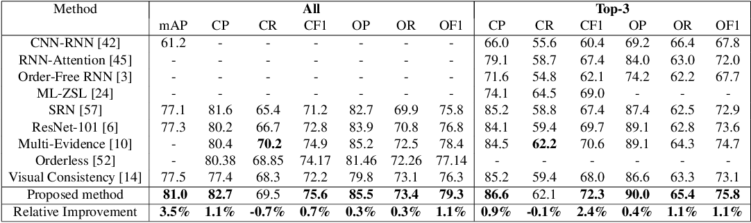 Figure 2 for Learning Discriminative Representations for Multi-Label Image Recognition