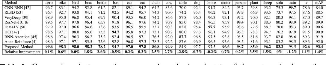 Figure 4 for Learning Discriminative Representations for Multi-Label Image Recognition