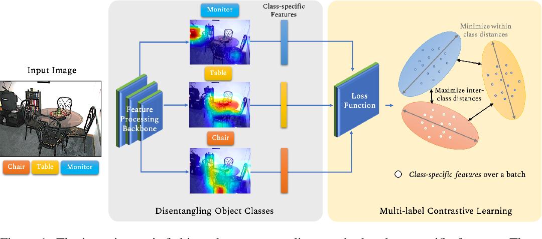 Figure 1 for Learning Discriminative Representations for Multi-Label Image Recognition