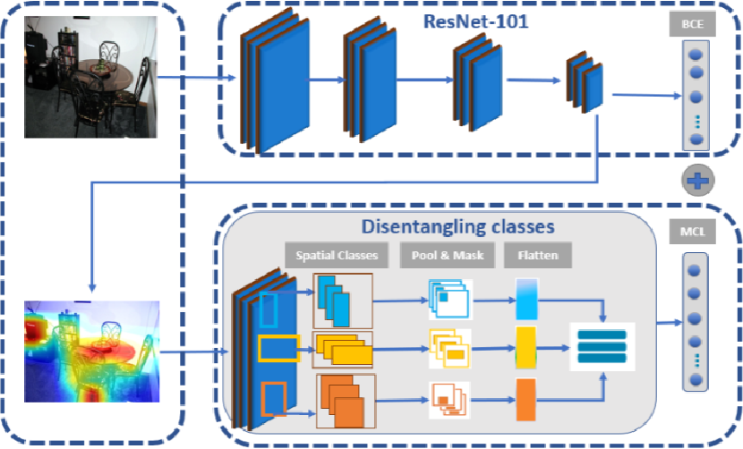 Figure 3 for Learning Discriminative Representations for Multi-Label Image Recognition