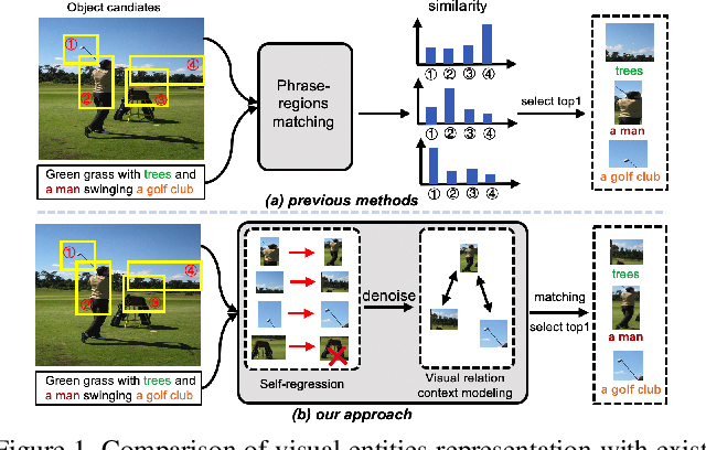 Figure 1 for Relation-aware Instance Refinement for Weakly Supervised Visual Grounding