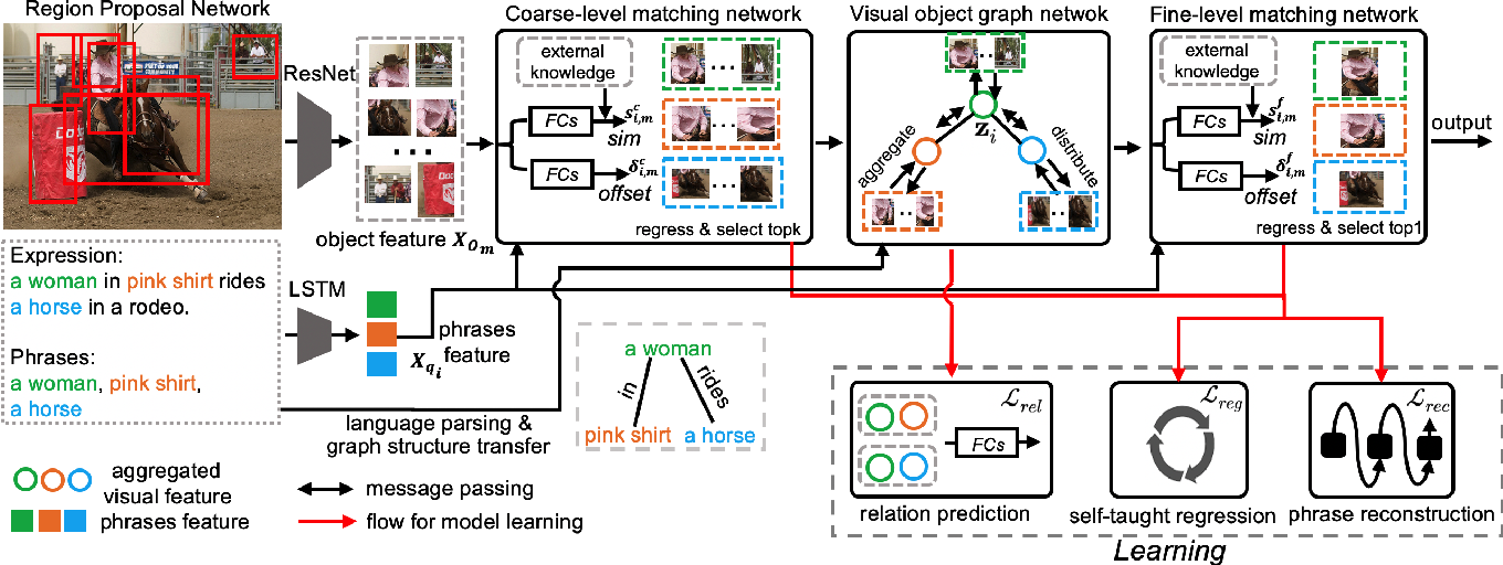 Figure 3 for Relation-aware Instance Refinement for Weakly Supervised Visual Grounding