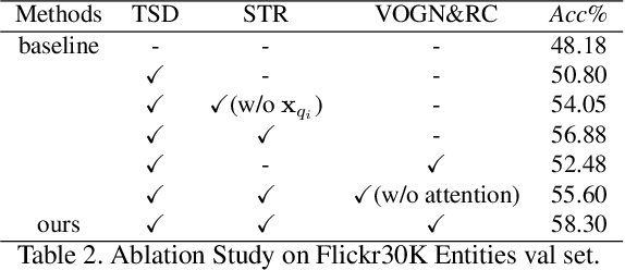 Figure 4 for Relation-aware Instance Refinement for Weakly Supervised Visual Grounding